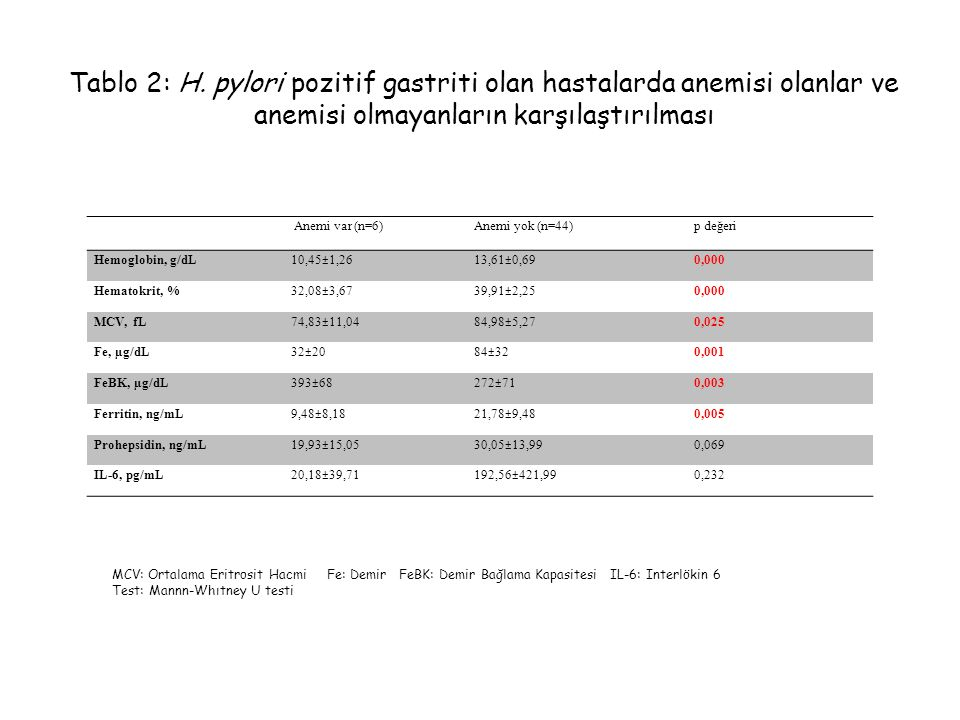 Anemi var (n=6) Anemi yok (n=44) p değeri Hemoglobin, g/dL10,45±1,26 13,61±0,69 0,000 Hematokrit, %32,08±3,67 39,91±2,25 0,000 MCV, fL74,83±11,04 84,9