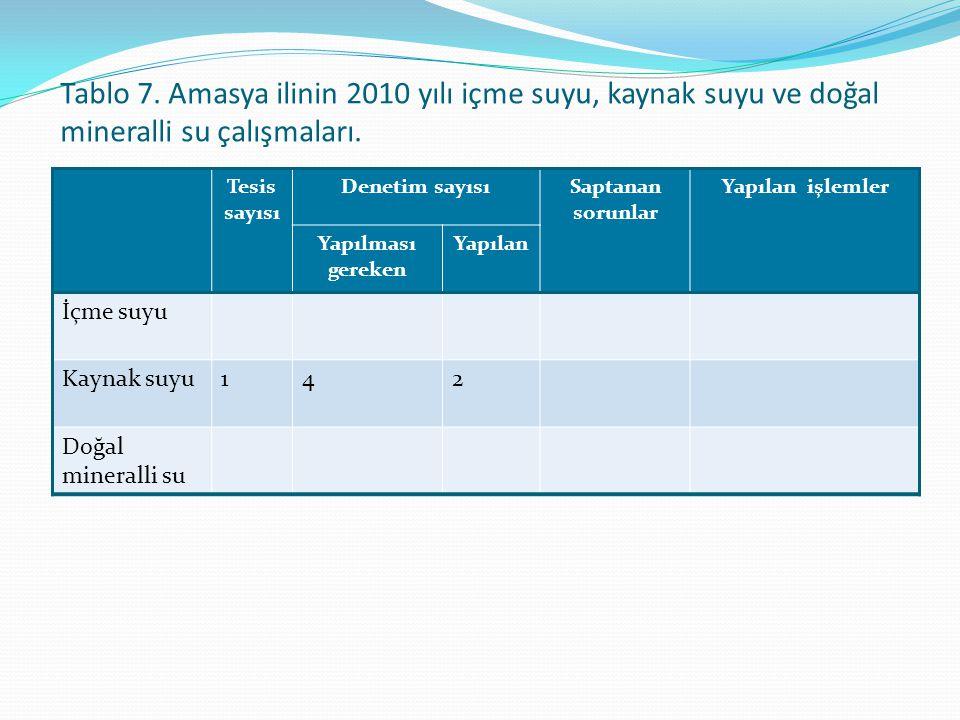 Tablo 7. Amasya ilinin 2010 yılı içme suyu, kaynak suyu ve doğal mineralli su çalışmaları. Tesis sayısı Denetim sayısıSaptanan sorunlar Yapılan işleml