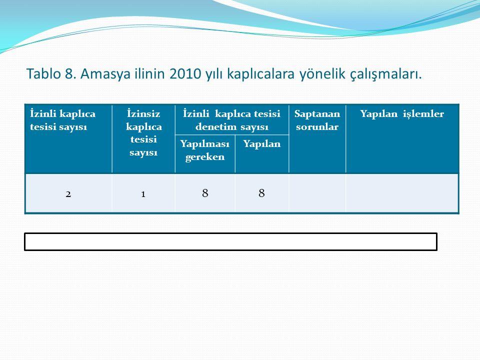 Tablo 8. Amasya ilinin 2010 yılı kaplıcalara yönelik çalışmaları. İzinli kaplıca tesisi sayısı İzinsiz kaplıca tesisi sayısı İzinli kaplıca tesisi den