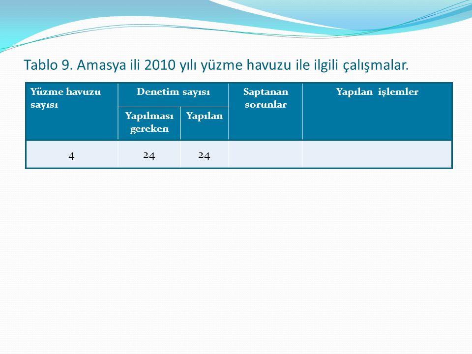 Tablo 9. Amasya ili 2010 yılı yüzme havuzu ile ilgili çalışmalar. Yüzme havuzu sayısı Denetim sayısıSaptanan sorunlar Yapılan işlemler Yapılması gerek