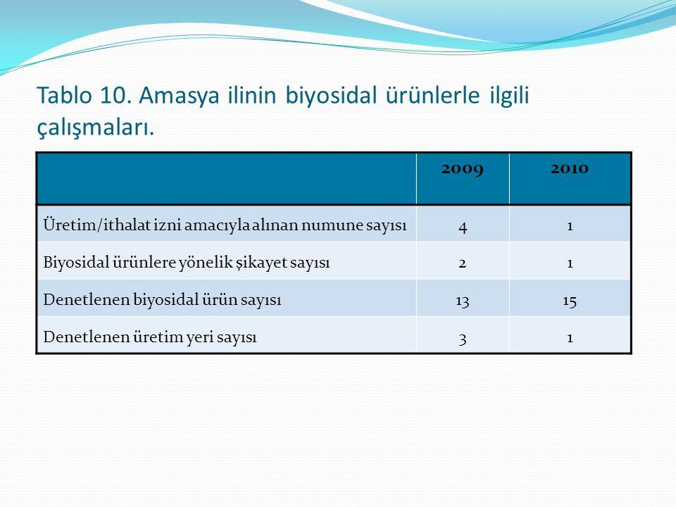 Tablo 10. Amasya ilinin biyosidal ürünlerle ilgili çalışmaları. 20092010 Üretim/ithalat izni amacıyla alınan numune sayısı41 Biyosidal ürünlere yöneli