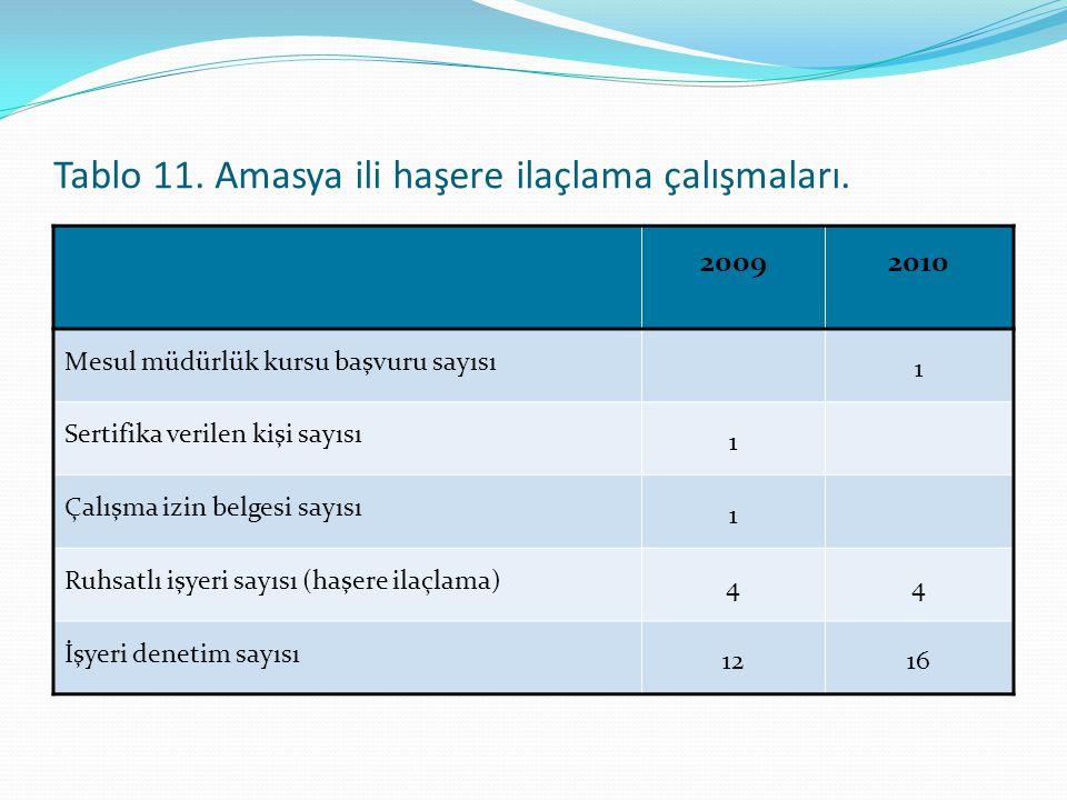 Tablo 11. Amasya ili haşere ilaçlama çalışmaları. 20092010 Mesul müdürlük kursu başvuru sayısı 1 Sertifika verilen kişi sayısı 1 Çalışma izin belgesi