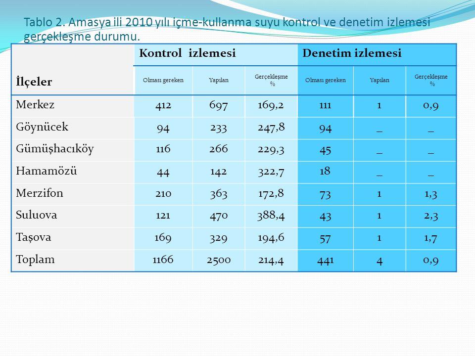 Tablo 3.Amasya ili içme-kullanma suları 2010 yılı uygunsuzluk durumları.
