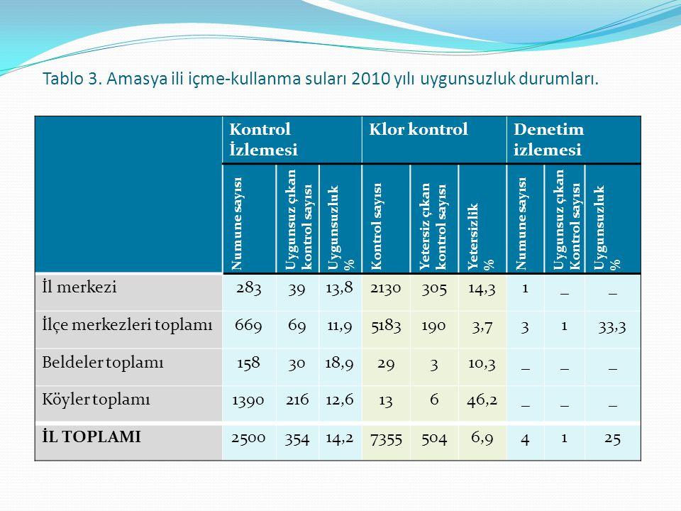 Tablo 3. Amasya ili içme-kullanma suları 2010 yılı uygunsuzluk durumları. Kontrol İzlemesi Klor kontrolDenetim izlemesi Numune sayısı Uygunsuz çıkan k