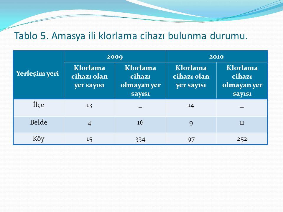 Tablo 6.Amasya ili içme-kullanma suyu uygunsuzluk yönetimi çalışmaları.
