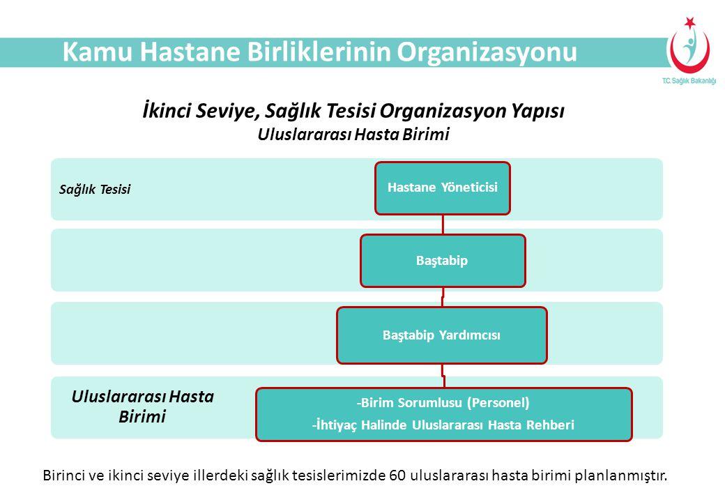 SAĞLIK TURİZMİ Kamu Hastane Birliklerinin Organizasyonu Uluslararası Hasta Birimi Sağlık Tesisi Hastane YöneticisiBaştabip Baştabip Yardımcısı -Birim