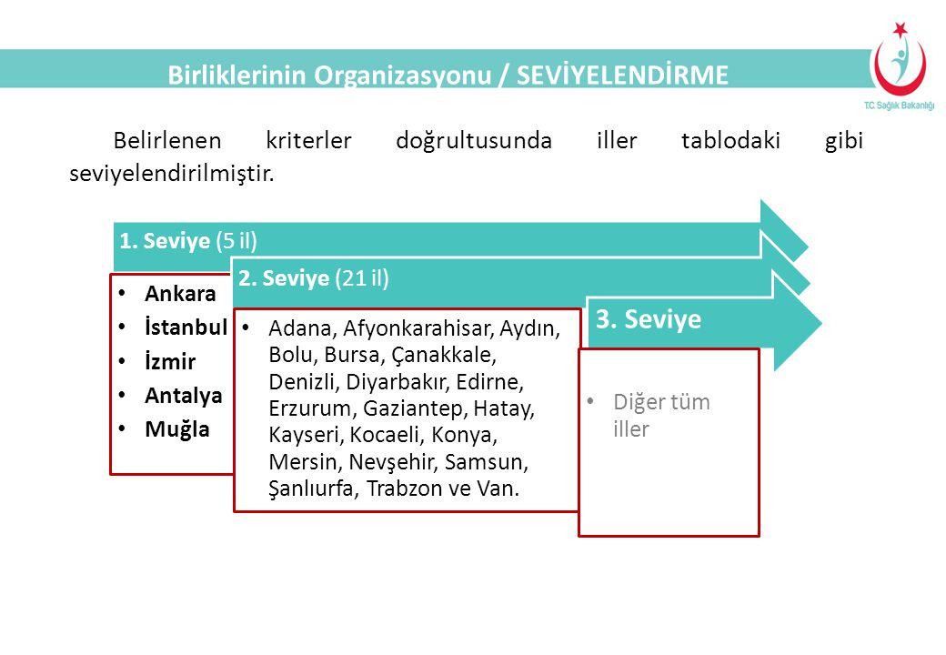 SAĞLIK TURİZMİ Belirlenen kriterler doğrultusunda iller tablodaki gibi seviyelendirilmiştir. 1. Seviye (5 il) Ankara İstanbul İzmir Antalya Muğla 2. S