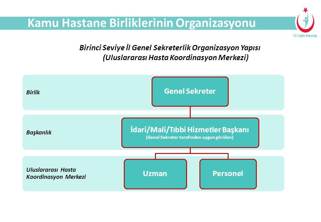 SAĞLIK TURİZMİ Uluslararası Hasta Koordinasyon Merkezi Başkanlık Birlik Genel Sekreter İdari/Mali/Tıbbi Hizmetler Başkanı (Genel Sekreter tarafından u