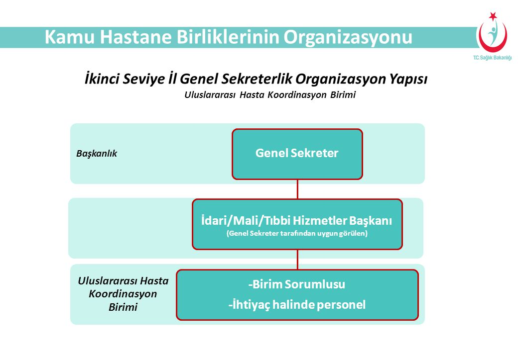 SAĞLIK TURİZMİ Kamu Hastane Birliklerinin Organizasyonu Uluslararası Hasta Koordinasyon Birimi Başkanlık Genel Sekreter İdari/Mali/Tıbbi Hizmetler Baş