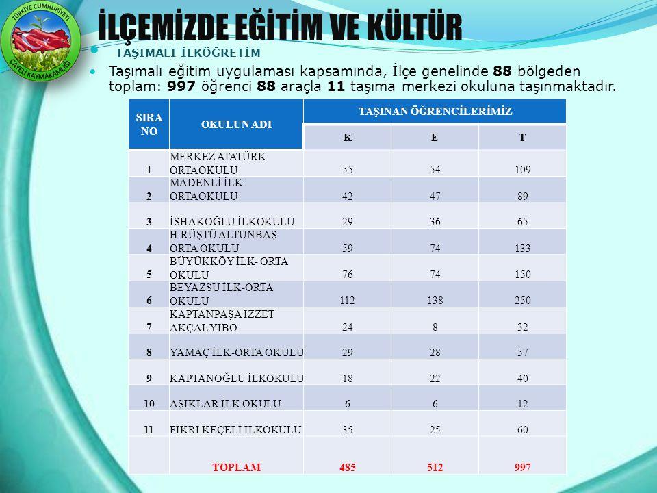 İLÇEMİZDE EĞİTİM VE KÜLTÜR TAŞIMALI İLKÖĞRETİM Taşımalı eğitim uygulaması kapsamında, İlçe genelinde 88 bölgeden toplam: 997 öğrenci 88 araçla 11 taşı