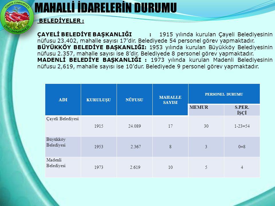 MAHALLİ İDARELERİN DURUMU BELEDİYELER : ÇAYELİ BELEDİYE BAŞKANLIĞI : 1915 yılında kurulan Çayeli Belediyesinin nüfusu 23.402, mahalle sayısı 17'dir. B