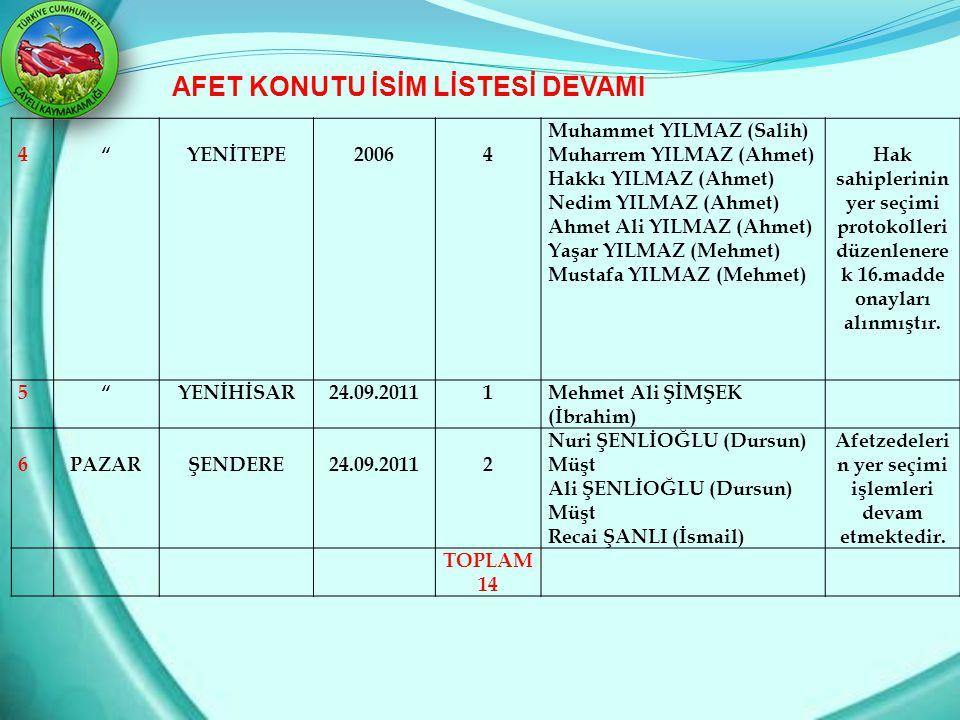 """4""""YENİTEPE20064 Muhammet YILMAZ (Salih) Muharrem YILMAZ (Ahmet) Hakkı YILMAZ (Ahmet) Nedim YILMAZ (Ahmet) Ahmet Ali YILMAZ (Ahmet) Yaşar YILMAZ (Mehme"""