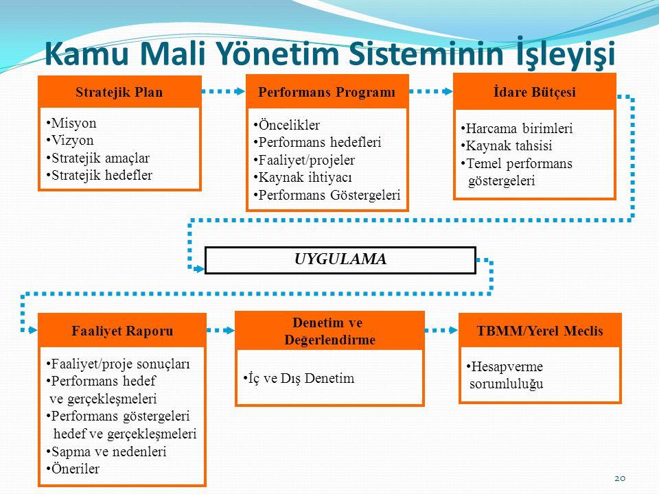 Kamu Mali Yönetim Sisteminin İşleyişi Performans Programı Öncelikler Performans hedefleri Faaliyet/projeler Kaynak ihtiyacı Performans Göstergeleri St