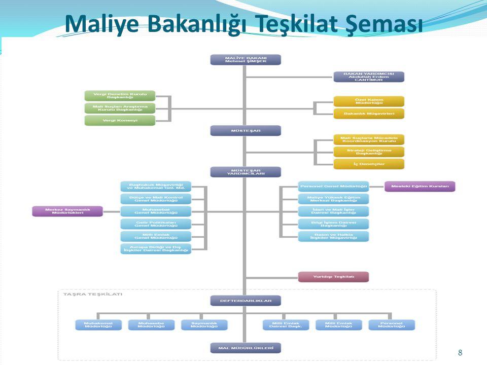 1.Bütçe Hazırlama, Yönetim ve Mali Kontrol 2.Gelir Politikalarının Geliştirilmesi 3.Gelir-Gider Kayıtlarının Muhasebesi, Raporlama ve Denetimi 4.Kamu Mallarının ve Taşınmazların Yönetimi, Edinimi, Satışı ve Kiralanması 5.Devletin Hukuk Danışmanlığı ve Muhakemat Hizmetleri 6.Suç Gelirleri Aklanmasının Önlenmesi Hizmetleri 7.Mali Konular ve Verginin Denetim, Teftiş ve İncelemesi Maliye Bakanlığı Görevleri 9