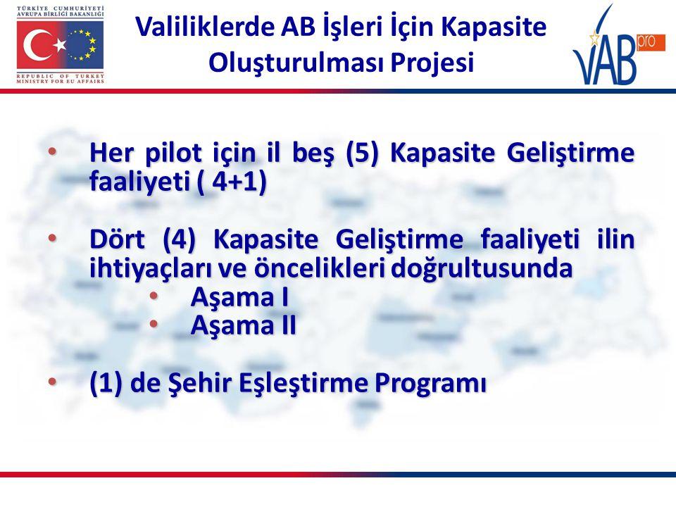 Valiliklerde AB İşleri İçin Kapasite Oluşturulması Projesi Her pilot için il beş (5) Kapasite Geliştirme faaliyeti ( 4+1) Her pilot için il beş (5) Kapasite Geliştirme faaliyeti ( 4+1) Dört (4) Kapasite Geliştirme faaliyeti ilin ihtiyaçları ve öncelikleri doğrultusunda Dört (4) Kapasite Geliştirme faaliyeti ilin ihtiyaçları ve öncelikleri doğrultusunda Aşama I Aşama I Aşama II Aşama II (1) de Şehir Eşleştirme Programı (1) de Şehir Eşleştirme Programı