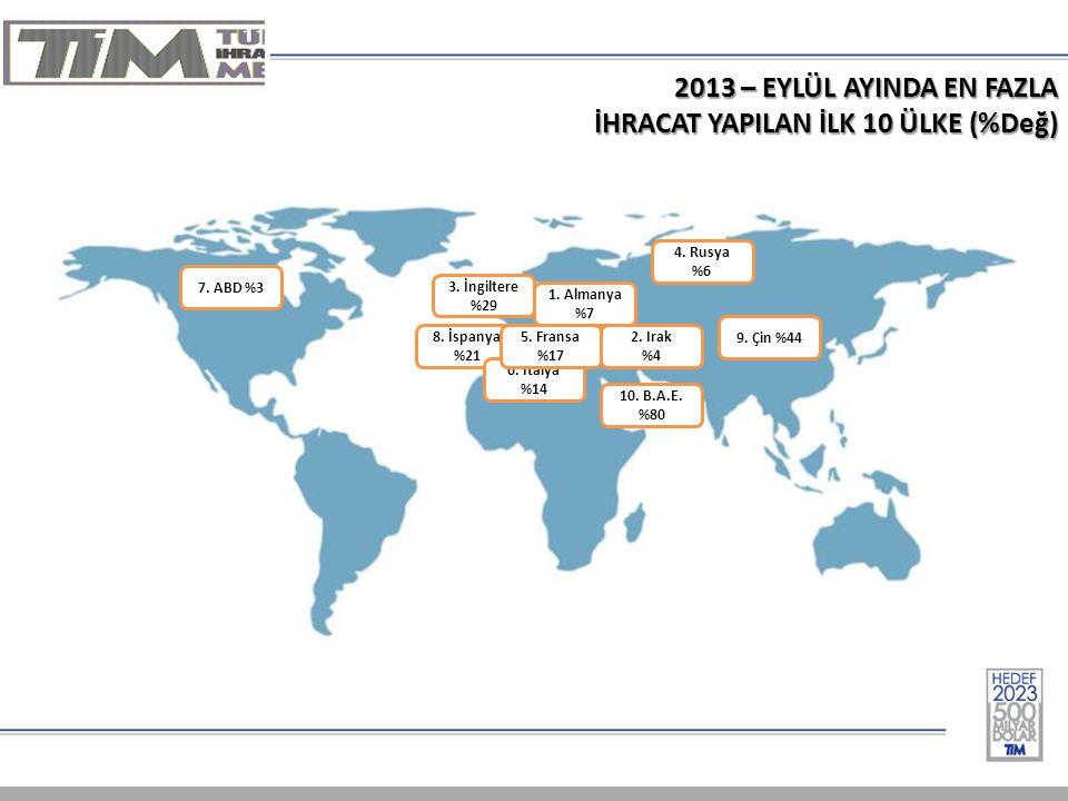 2013 – EYLÜL AYINDA EN FAZLA İHRACAT YAPILAN İLK 10 ÜLKE (%Değ) 1.