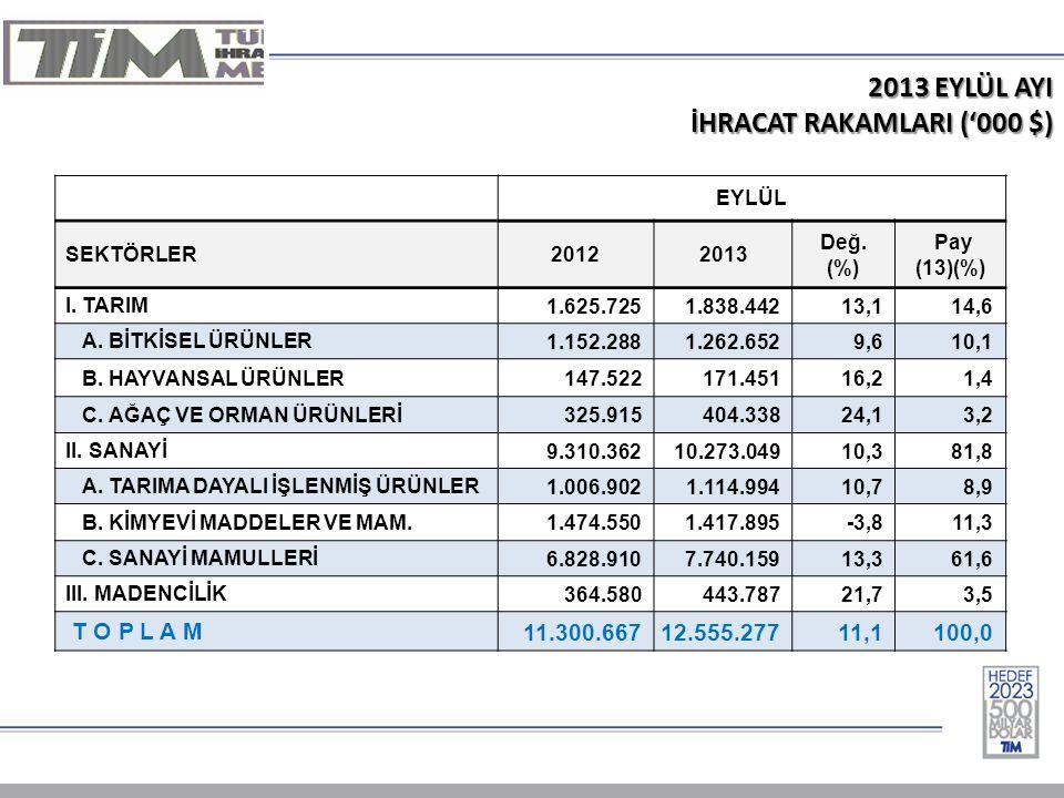 2013 EYLÜL AYI İHRACAT RAKAMLARI ('000 $) EYLÜL SEKTÖRLER20122013 Değ.