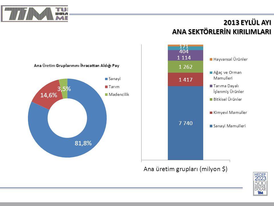 2012/2013 OCAK- EYLÜL DÖNEMİ İHRACAT RAKAMLARI ('000 $) OCAK – EYLÜL SEKTÖRLER20122013 Değ.