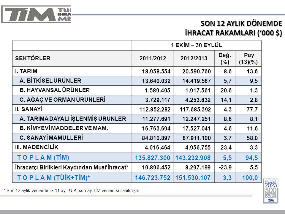SON 12 AYLIK DÖNEMDE İHRACAT RAKAMLARI ('000 $) 1 EKİM – 30 EYLÜL SEKTÖRLER2011/20122012/2013 Değ.
