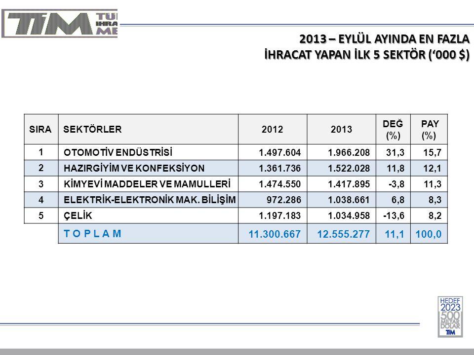 2013 – EYLÜL AYINDA EN FAZLA İHRACAT YAPAN İLK 5 SEKTÖR ('000 $) SIRASEKTÖRLER20122013 DEĞ (%) PAY (%) 1 OTOMOTİV ENDÜSTRİSİ1.497.6041.966.20831,315,7 2 HAZIRGİYİM VE KONFEKSİYON1.361.7361.522.02811,812,1 3 KİMYEVİ MADDELER VE MAMULLERİ1.474.5501.417.895-3,811,3 4 ELEKTRİK-ELEKTRONİK MAK.