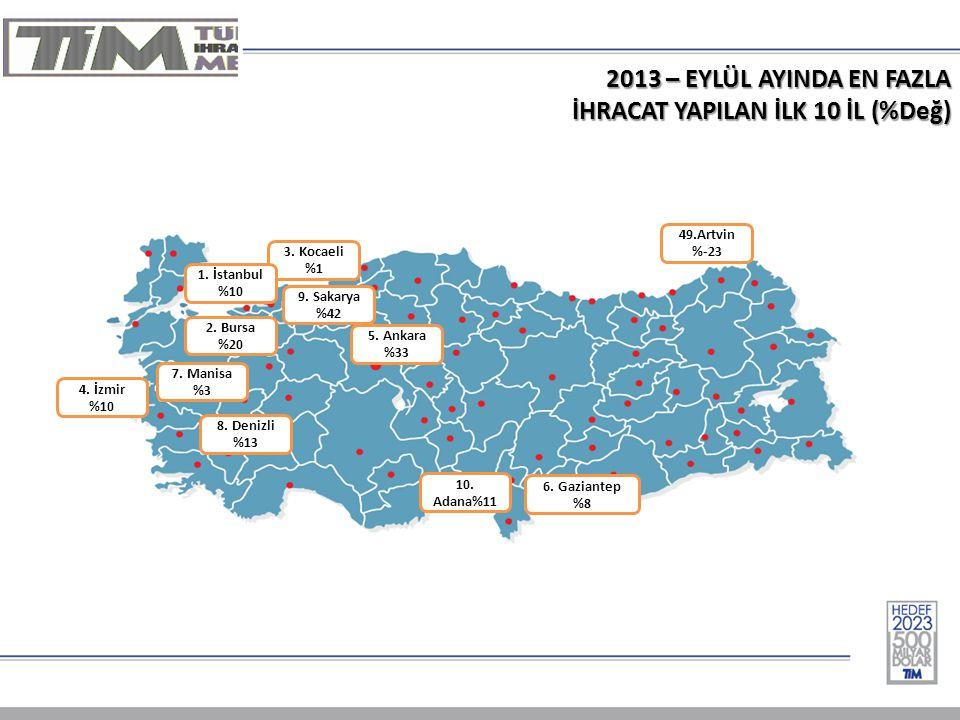 2013 – EYLÜL AYINDA EN FAZLA İHRACAT YAPILAN İLK 10 İL (%Değ) 1-Almanya % 15 3.