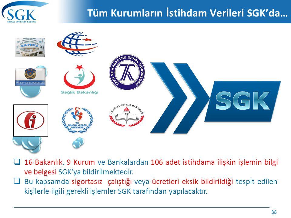 Tüm Kurumların İstihdam Verileri SGK'da…  16 Bakanlık, 9 Kurum ve Bankalardan 106 adet istihdama ilişkin işlemin bilgi ve belgesi SGK'ya bildirilmekt