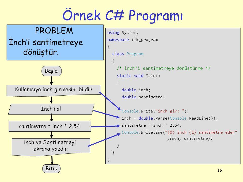 19 Örnek C# Programı using System; namespace ilk_program { class Program { /* inch'i santimetreye dönüştürme */ static void Main() { double inch; double santimetre; Console.Write( inch gir: ); inch = double.Parse(Console.ReadLine()); santimetre = inch * 2.54; Console.WriteLine( {0} inch {1} santimetre eder ,inch, santimetre); } } } İnch'i al santimetre = inch * 2.54 inch ve Santimetreyi ekrana yazdır.