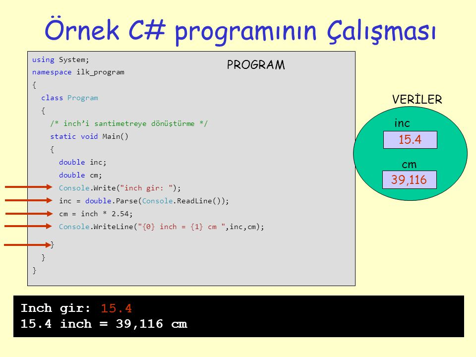 24 Örnek C# programının Çalışması using System; namespace ilk_program { class Program { /* inch'i santimetreye dönüştürme */ static void Main() { double inc; double cm; Console.Write( inch gir: ); inc = double.Parse(Console.ReadLine()); cm = inch * 2.54; Console.WriteLine( {0} inch = {1} cm ,inc,cm); } .