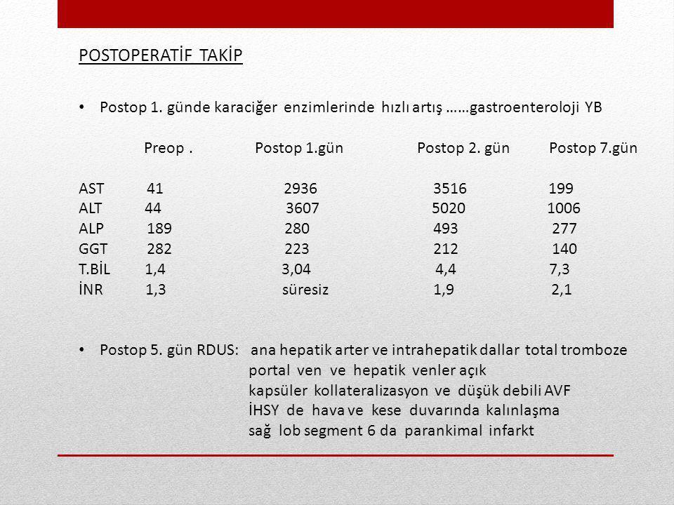 POSTOPERATİF TAKİP Postop 1. günde karaciğer enzimlerinde hızlı artış ……gastroenteroloji YB Preop. Postop 1.gün Postop 2. gün Postop 7.gün AST 41 2936