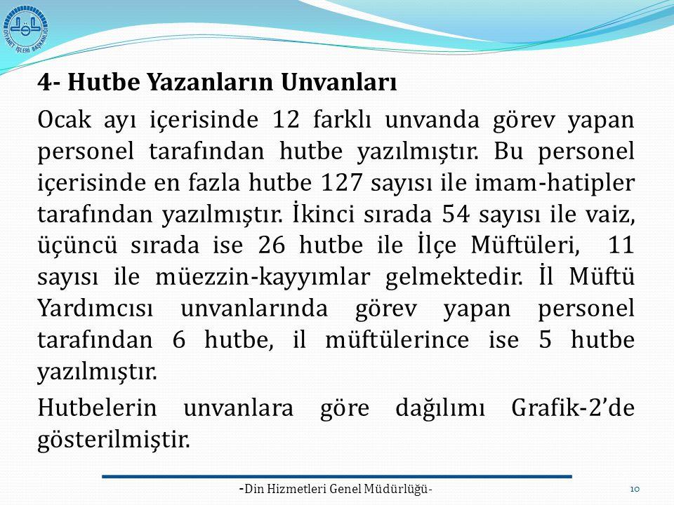 10 4- Hutbe Yazanların Unvanları Ocak ayı içerisinde 12 farklı unvanda görev yapan personel tarafından hutbe yazılmıştır. Bu personel içerisinde en fa
