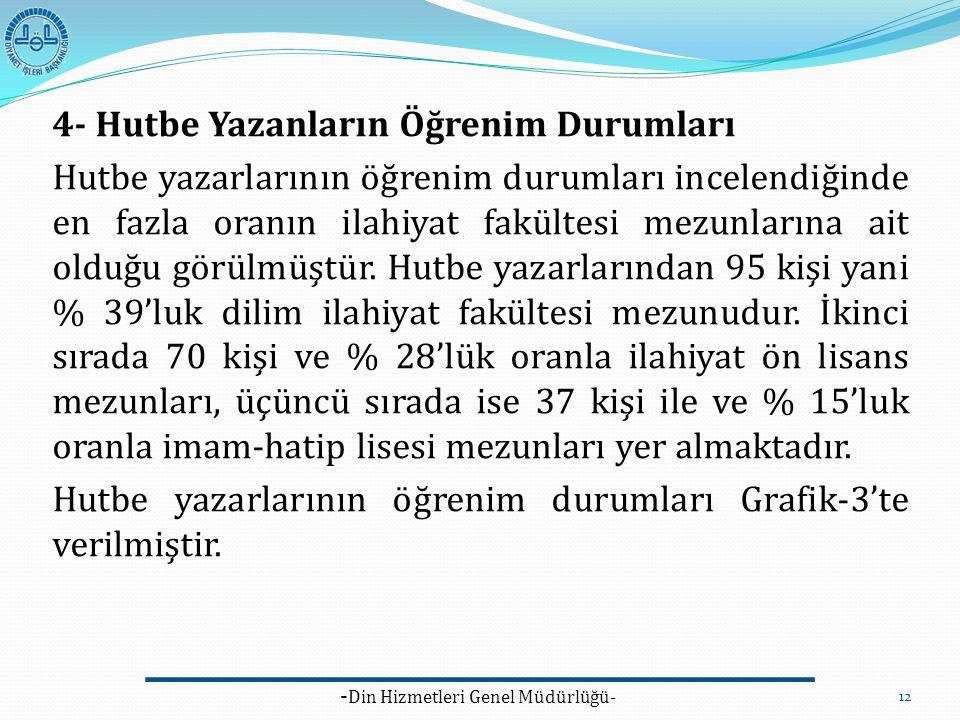 - Din Hizmetleri Genel Müdürlüğü- 12 4- Hutbe Yazanların Öğrenim Durumları Hutbe yazarlarının öğrenim durumları incelendiğinde en fazla oranın ilahiya
