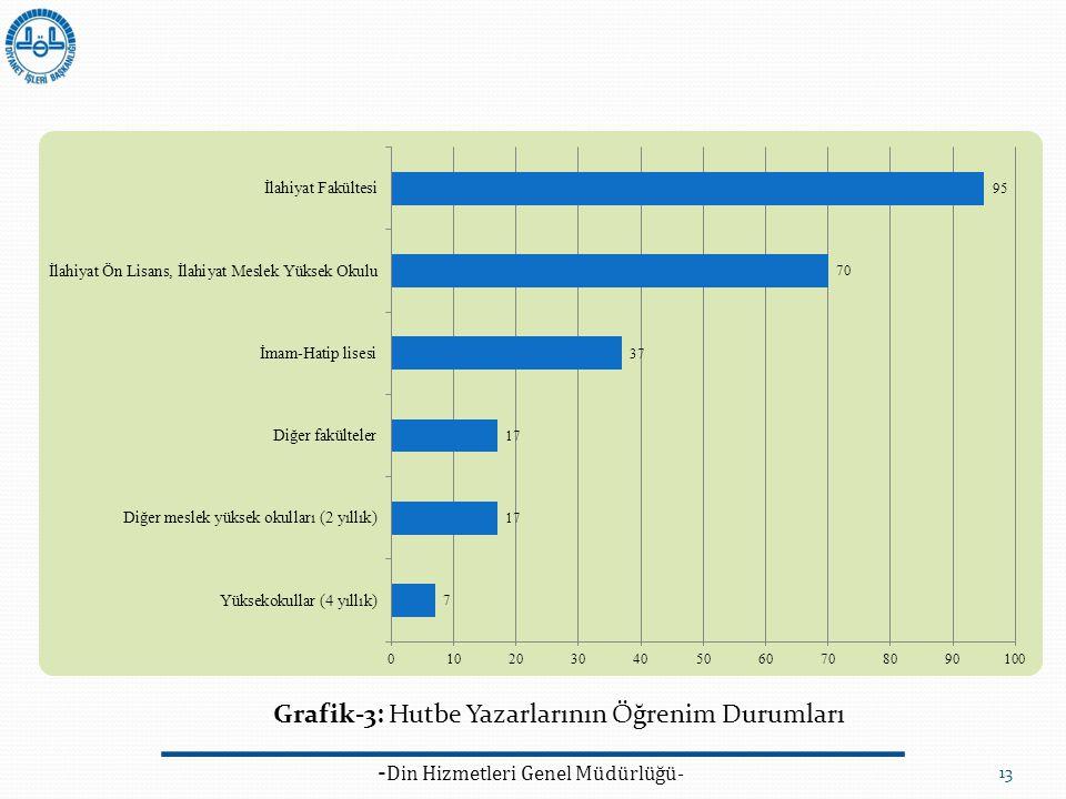 - Din Hizmetleri Genel Müdürlüğü- 13 Grafik-3: Hutbe Yazarlarının Öğrenim Durumları