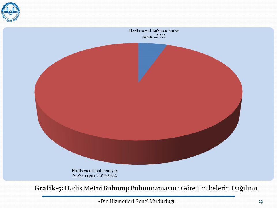 - Din Hizmetleri Genel Müdürlüğü- 19 Grafik-5: Hadis Metni Bulunup Bulunmamasına Göre Hutbelerin Dağılımı
