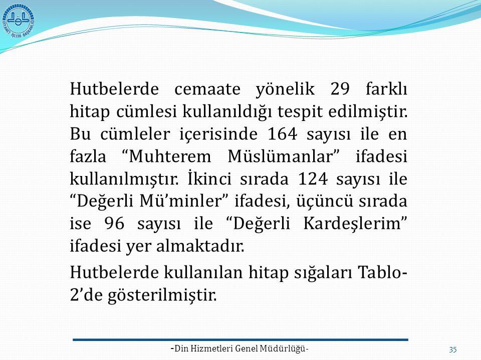 - Din Hizmetleri Genel Müdürlüğü- 35 Hutbelerde cemaate yönelik 29 farklı hitap cümlesi kullanıldığı tespit edilmiştir. Bu cümleler içerisinde 164 say