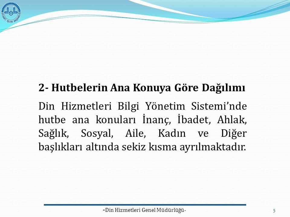 - Din Hizmetleri Genel Müdürlüğü- 5 2- Hutbelerin Ana Konuya Göre Dağılımı Din Hizmetleri Bilgi Yönetim Sistemi'nde hutbe ana konuları İnanç, İbadet,
