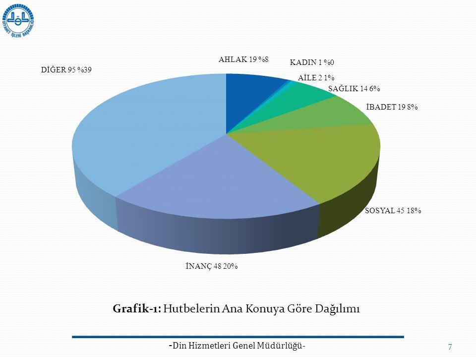 - Din Hizmetleri Genel Müdürlüğü- 7 Grafik-1: Hutbelerin Ana Konuya Göre Dağılımı