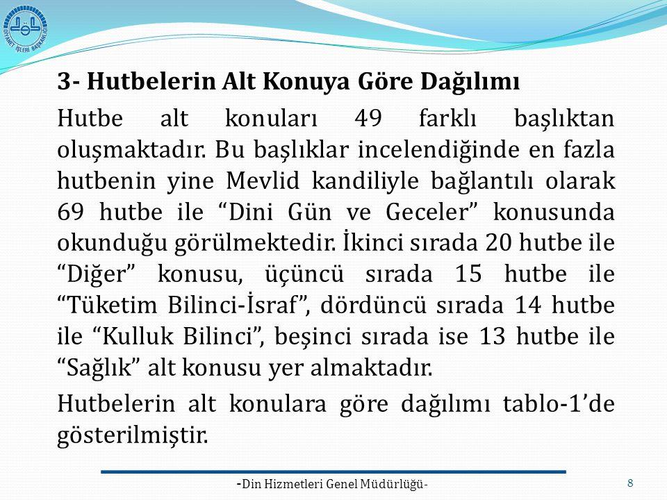 - Din Hizmetleri Genel Müdürlüğü- 8 3- Hutbelerin Alt Konuya Göre Dağılımı Hutbe alt konuları 49 farklı başlıktan oluşmaktadır. Bu başlıklar incelendi