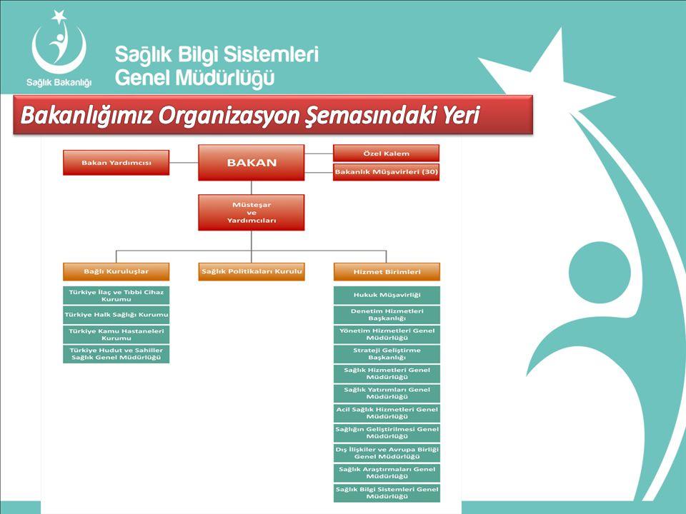 Yazılım Geliştirme ve Tedarik Hizmetleri Bakanlığımızın kurumsal web sayfası yenilenmiştir.