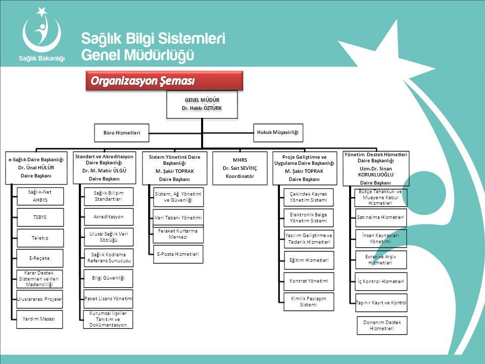 GENEL MÜDÜR Dr.Hakkı ÖZTÜRK e-Sağlık Daire Başkanlığı Dr.