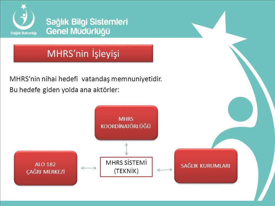 MHRS'nin İşleyişi MHRS'nin nihai hedefi vatandaş memnuniyetidir.