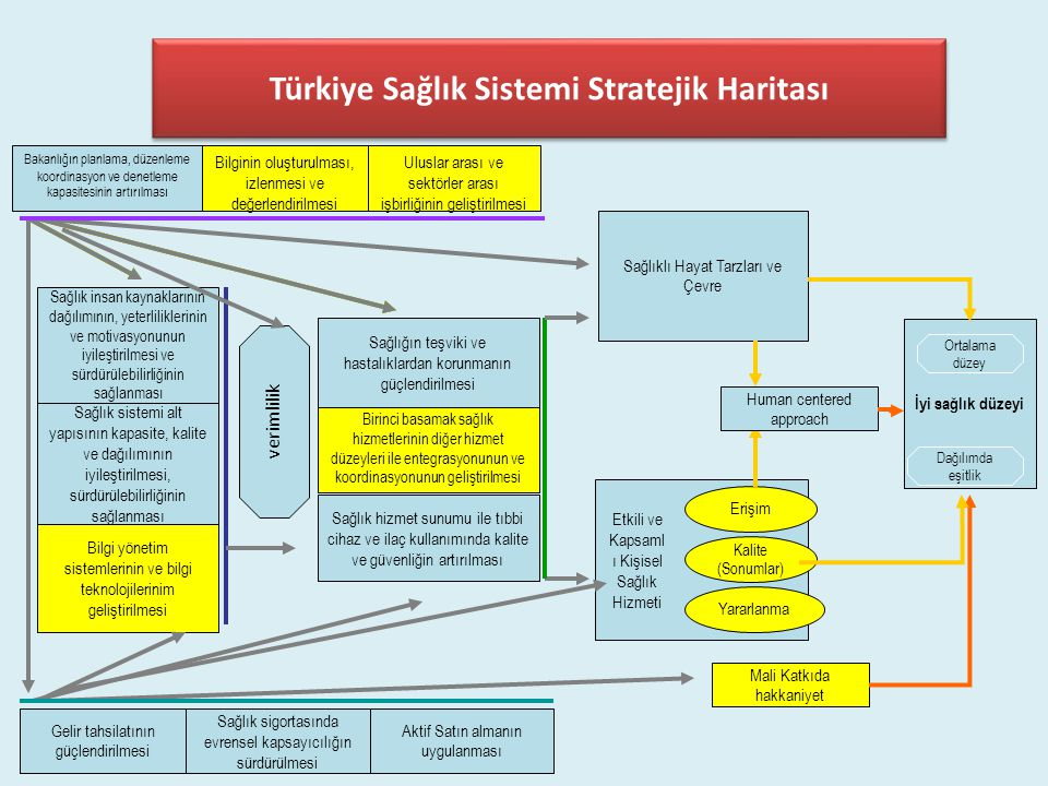 Stratejik Amaç 2: ihtiyaç duyulan sağlık hizmetinin güvenli ve kaliteli olarak sunulmasını sağlamak.