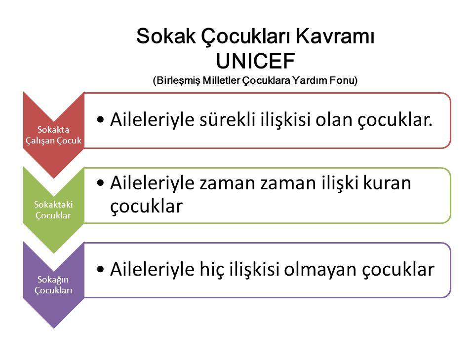 Sokak Çocukları Kavramı UNICEF (Birleşmiş Milletler Çocuklara Yardım Fonu) Sokakta Çalışan Çocuk Aileleriyle sürekli ilişkisi olan çocuklar. Sokaktaki