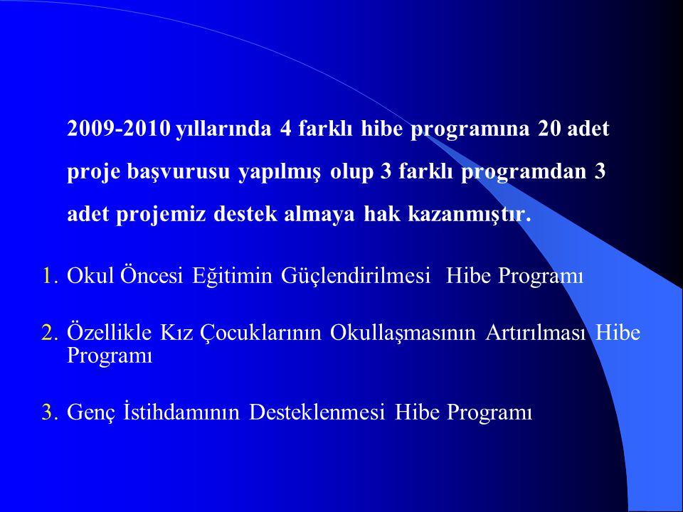2009-2010 yıllarında 4 farklı hibe programına 20 adet proje başvurusu yapılmış olup 3 farklı programdan 3 adet projemiz destek almaya hak kazanmıştır.