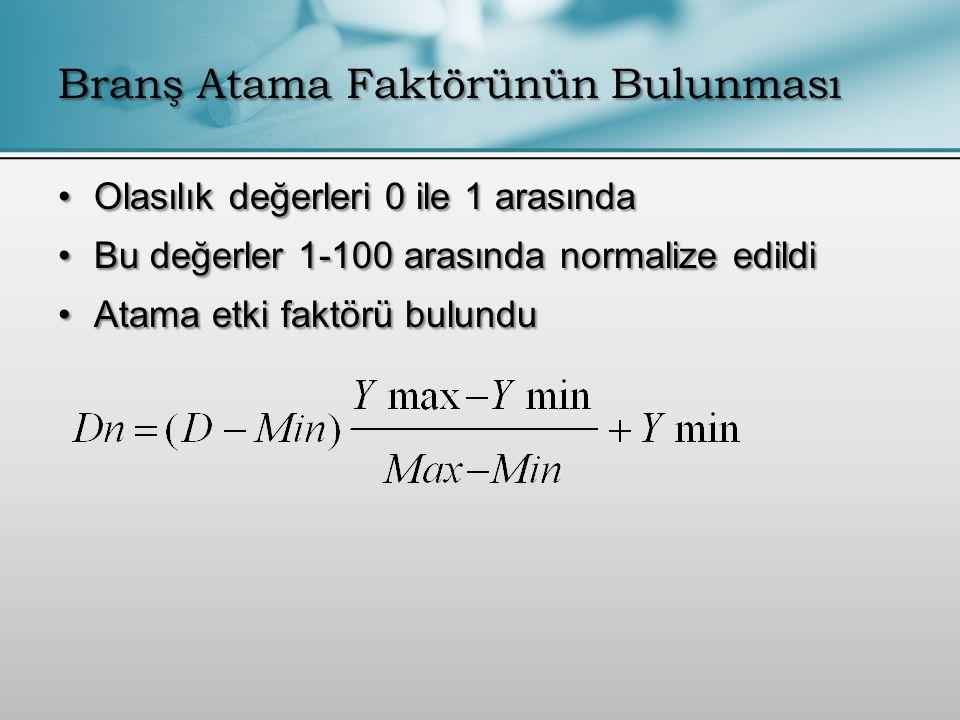 Olasılık değerleri 0 ile 1 arasındaOlasılık değerleri 0 ile 1 arasında Bu değerler 1-100 arasında normalize edildiBu değerler 1-100 arasında normalize edildi Atama etki faktörü bulunduAtama etki faktörü bulundu