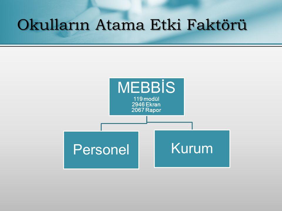 Okulların Atama Etki Faktörü MEBBİS 119 modül 2946 Ekran 2067 Rapor Personel Kurum