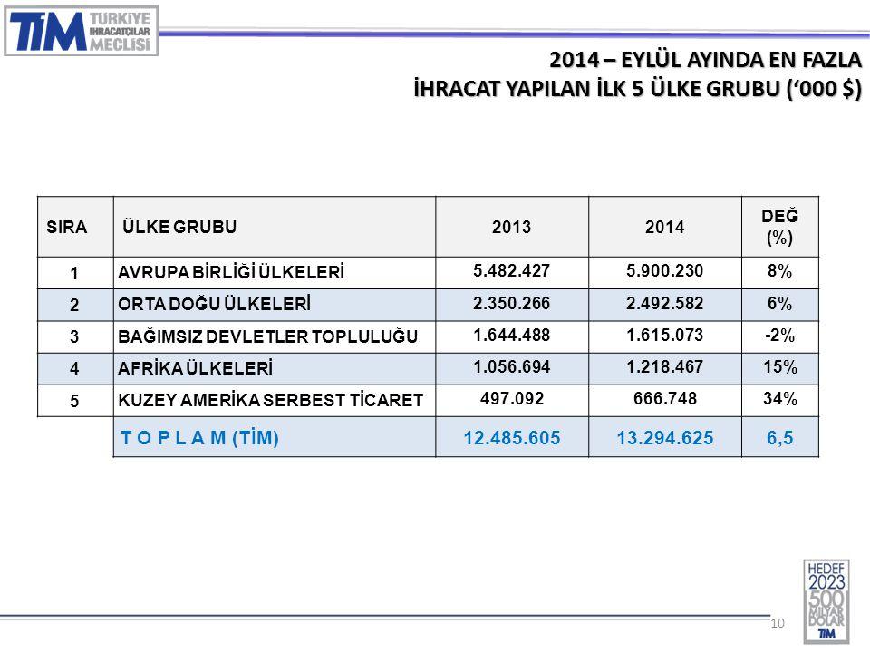 10 2014 – EYLÜL AYINDA EN FAZLA İHRACAT YAPILAN İLK 5 ÜLKE GRUBU ('000 $) SIRAÜLKE GRUBU20132014 DEĞ (%) 1 AVRUPA BİRLİĞİ ÜLKELERİ 5.482.4275.900.2308% 2 ORTA DOĞU ÜLKELERİ 2.350.2662.492.5826% 3 BAĞIMSIZ DEVLETLER TOPLULUĞU 1.644.4881.615.073-2% 4 AFRİKA ÜLKELERİ 1.056.6941.218.46715% 5 KUZEY AMERİKA SERBEST TİCARET 497.092666.74834% T O P L A M (TİM) 12.485.60513.294.6256,5
