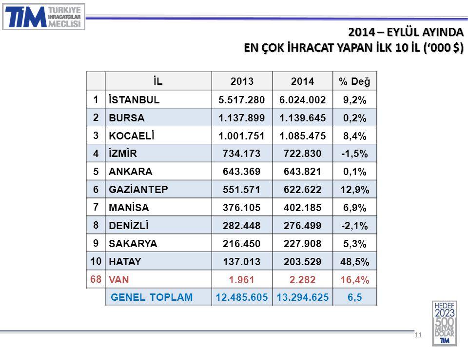 11 2014 – EYLÜL AYINDA EN ÇOK İHRACAT YAPAN İLK 10 İL ('000 $) İL20132014% Değ 1 İSTANBUL 5.517.2806.024.0029,2% 2 BURSA 1.137.8991.139.6450,2% 3 KOCAELİ 1.001.7511.085.4758,4% 4 İZMİR 734.173722.830-1,5% 5 ANKARA 643.369643.8210,1% 6 GAZİANTEP 551.571622.62212,9% 7 MANİSA 376.105402.1856,9% 8 DENİZLİ 282.448276.499-2,1% 9 SAKARYA 216.450227.9085,3% 10 HATAY 137.013203.52948,5% 68 VAN 1.9612.28216,4% GENEL TOPLAM 12.485.60513.294.6256,5