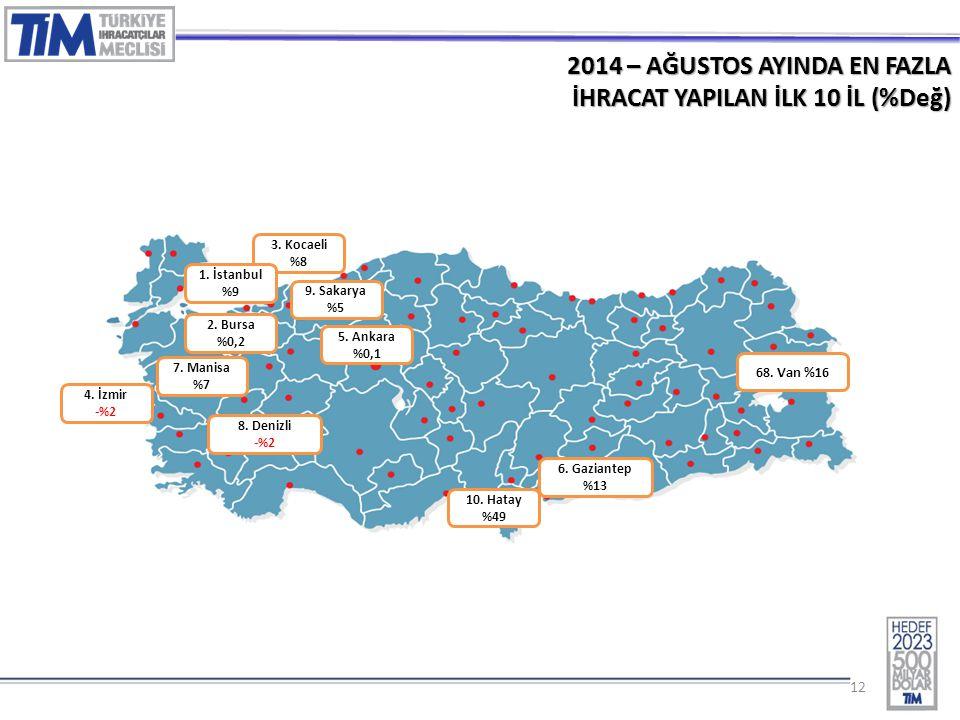 12 2014 – AĞUSTOS AYINDA EN FAZLA İHRACAT YAPILAN İLK 10 İL (%Değ) 3.