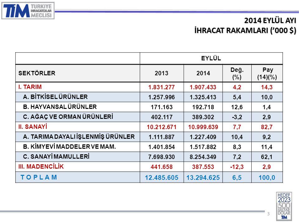 33 2014 EYLÜL AYI İHRACAT RAKAMLARI ('000 $) EYLÜL SEKTÖRLER20132014 Değ.