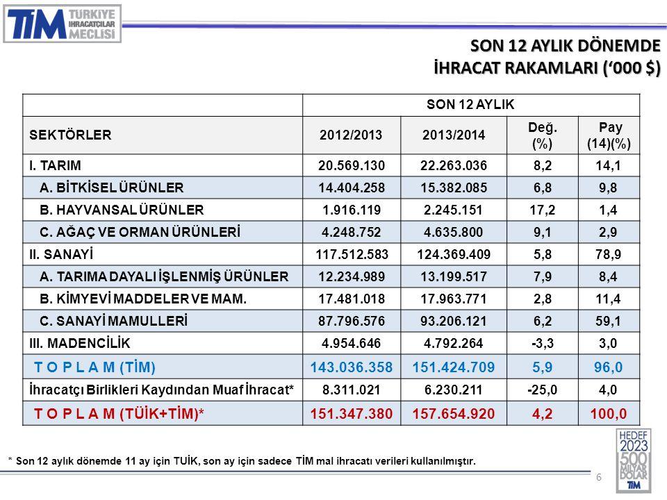 77 2014 – EYLÜL AYINDA EN FAZLA İHRACAT YAPAN İLK 5 SEKTÖR ('000 $) SIRASEKTÖRLER20132014 DEĞ (%) PAY (%) 1 Otomotiv Endüstrisi1.955.6431.959.7840,2%14,7 2 Hazırgiyim ve Konfeksiyon1.514.5521.669.81510,3%12,6 3 Kimyevi Maddeler ve Mamulleri1.401.8541.517.8828,3%11,4 4 Elektrik-Elektronik,Mak.ve Bil.1.034.1671.093.2985,7%8,2 5 Çelik1.018.0421.089.5147,0%8,2 T O P L A M (TİM) 12.485.60513.294.6256,5100,0